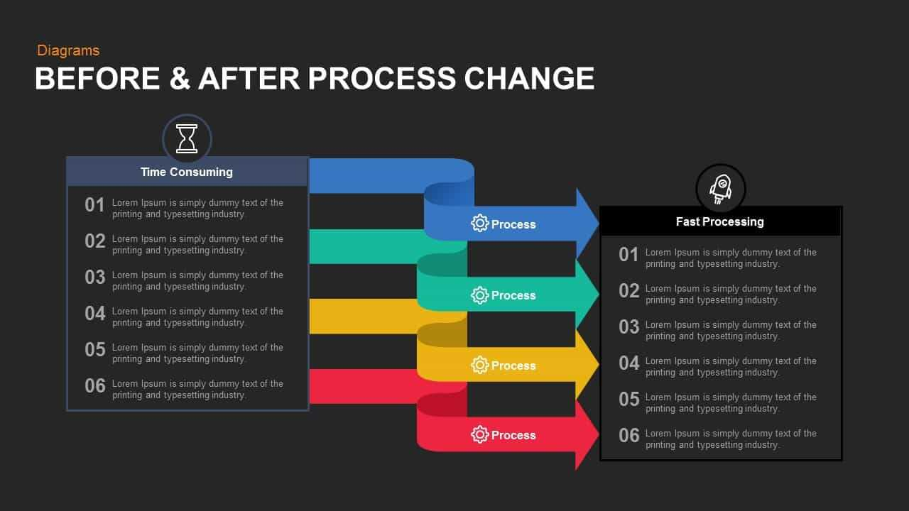 Before And After Process Change Powerpoint Template And Keynote In How To Change Powerpoint Template