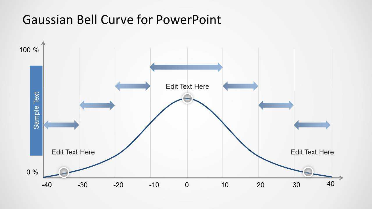 Gaussian Bell Curve Template For Powerpoint With Powerpoint Bell Curve Template