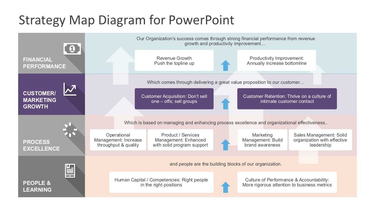 Strategy Map Powerpoint Diagram Within Strategy Document Template Powerpoint